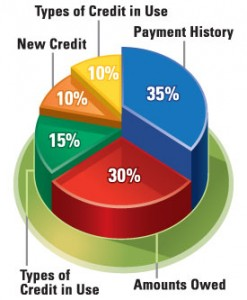 fico-credit-score-InCreditable-Advisors